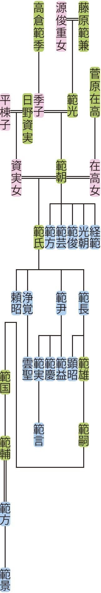 藤原範朝の系図