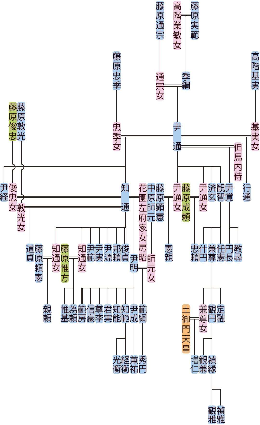 藤原尹通の系図