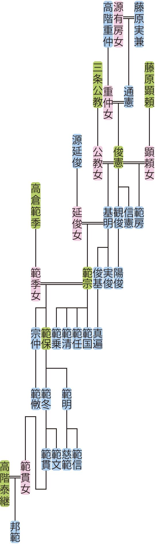 藤原俊憲の系図