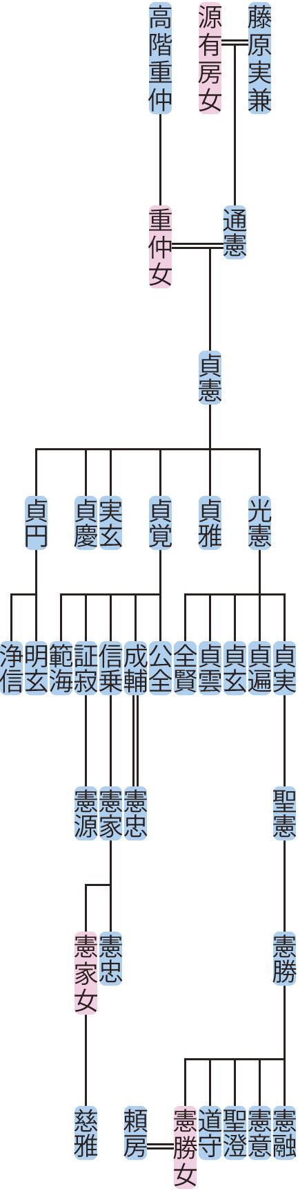 藤原貞憲の系図