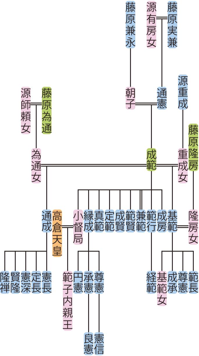 藤原成範の系図