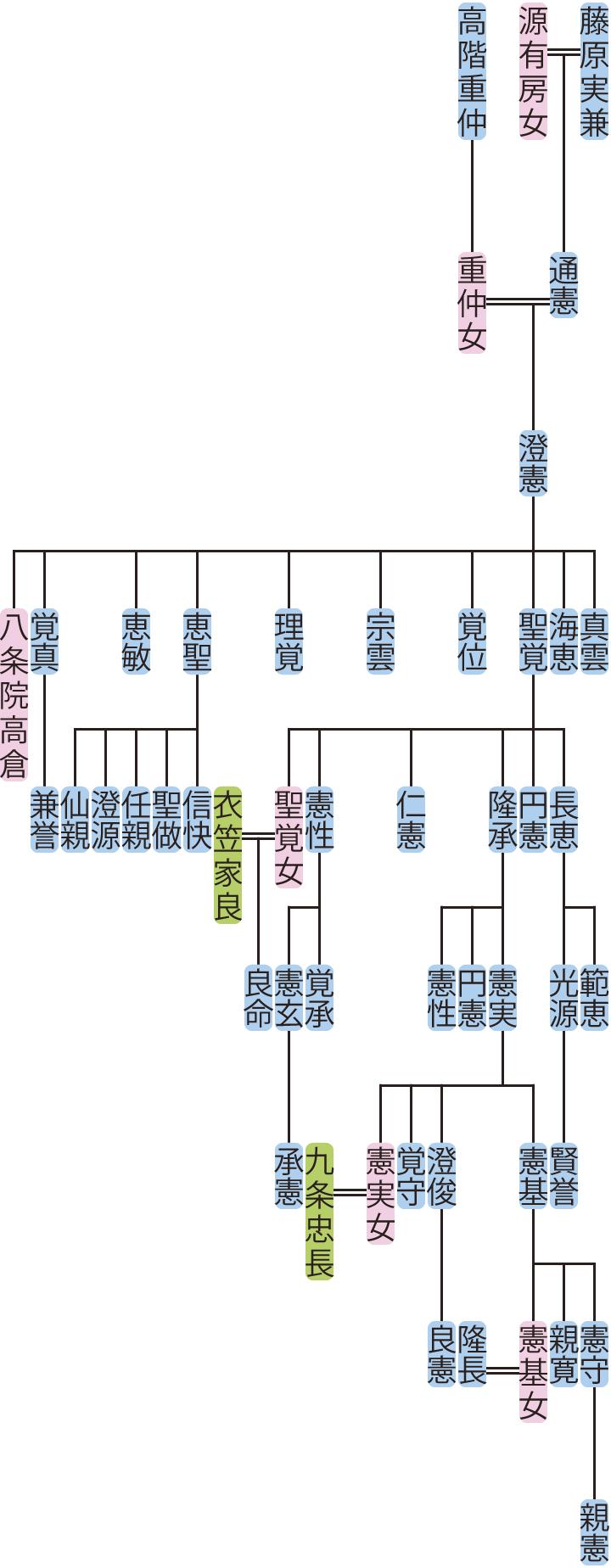 澄憲の系図