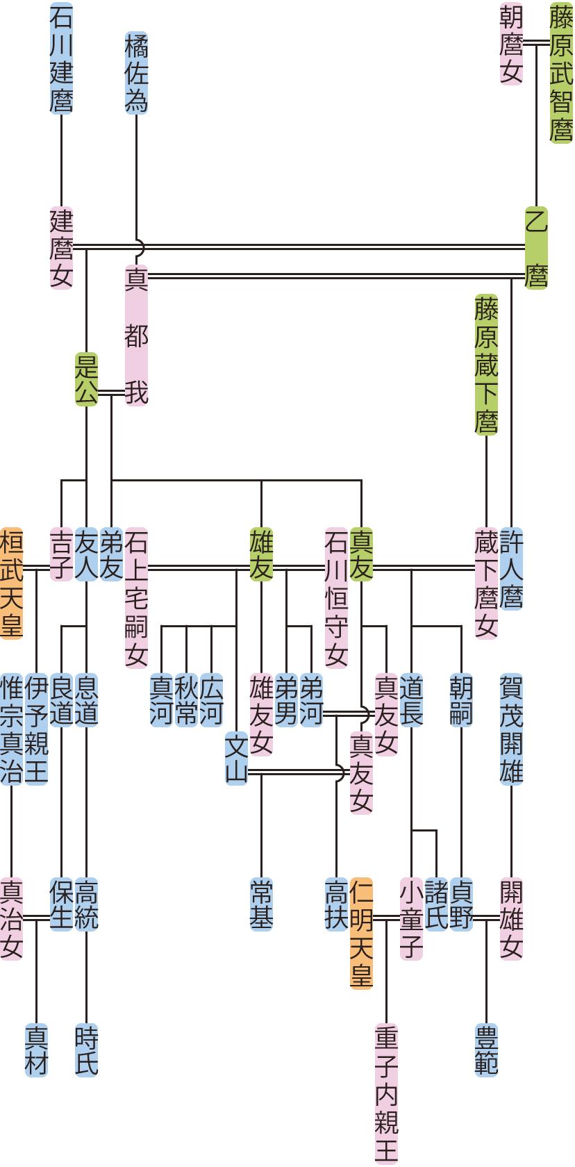 藤原是公の系図
