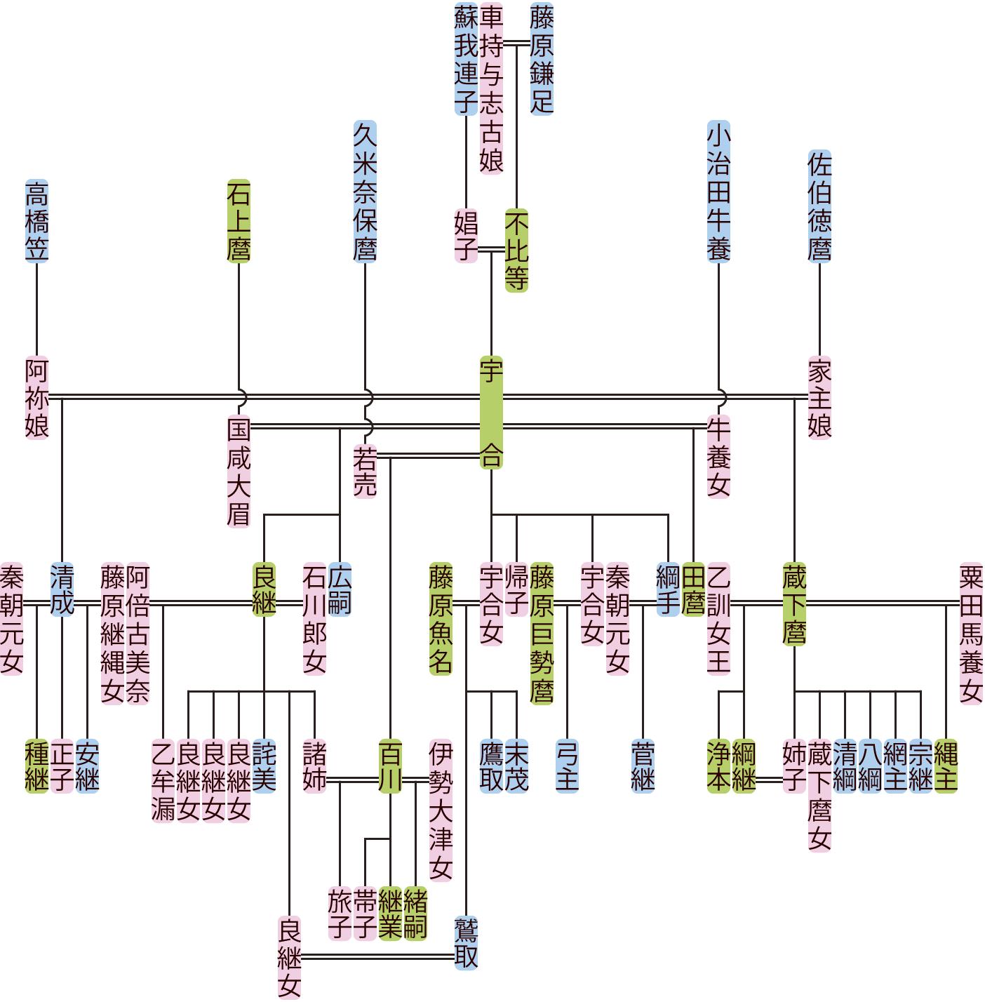 藤原宇合の系図