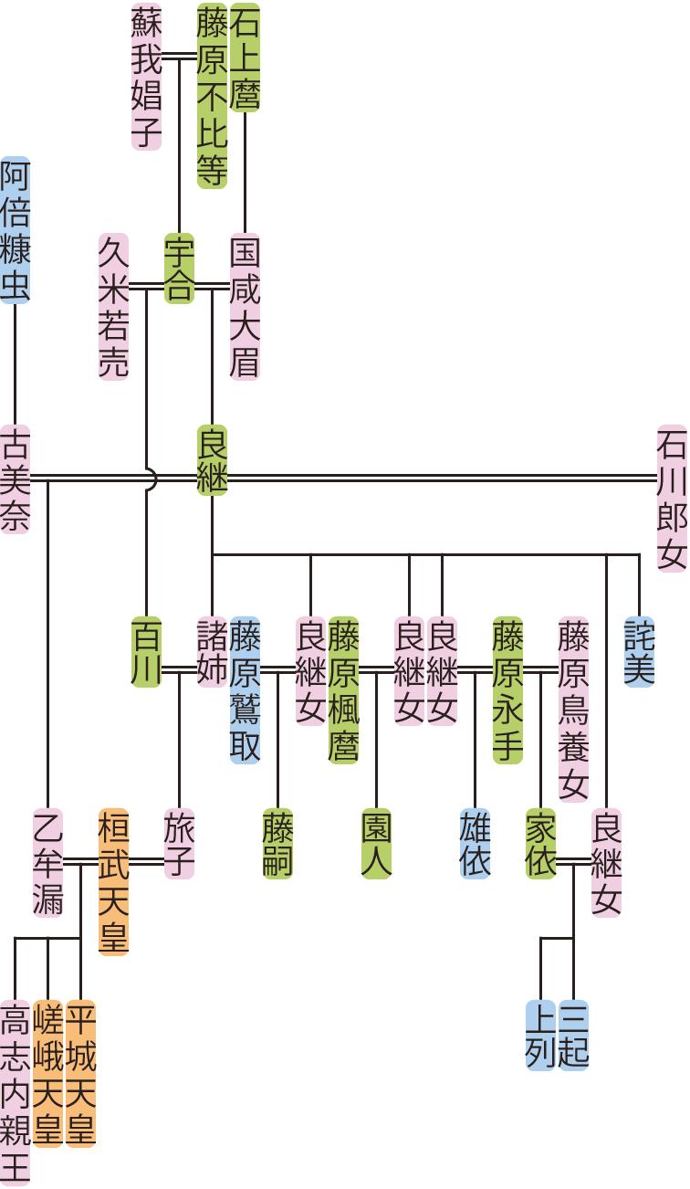 藤原良継の系図