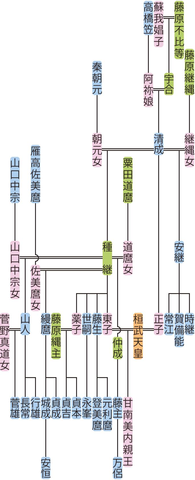 藤原清成・種継の系図