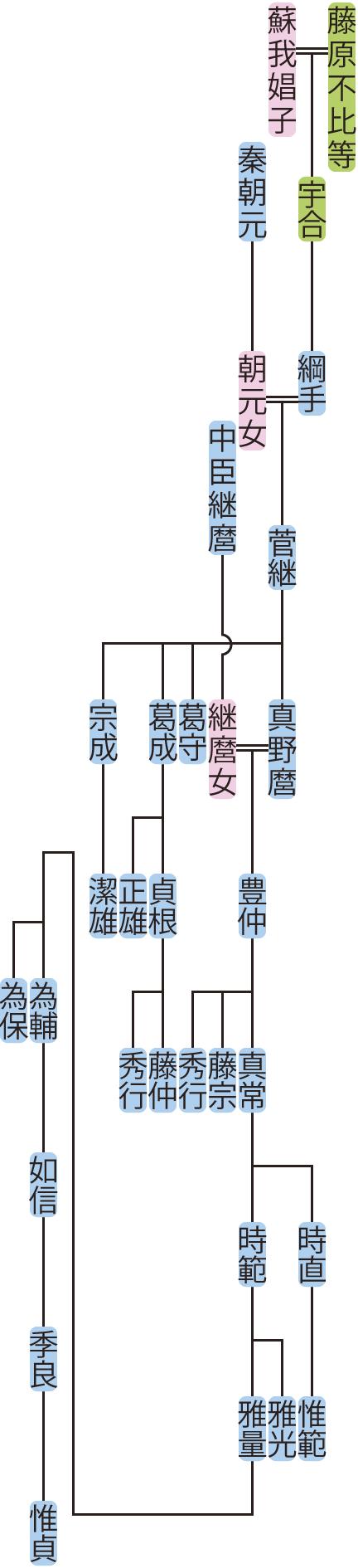 藤原綱手の系図