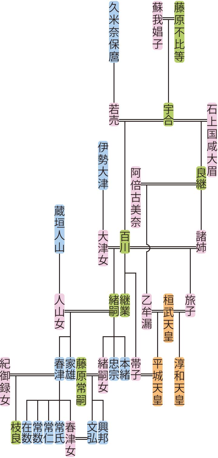 藤原百川・緒嗣の系図