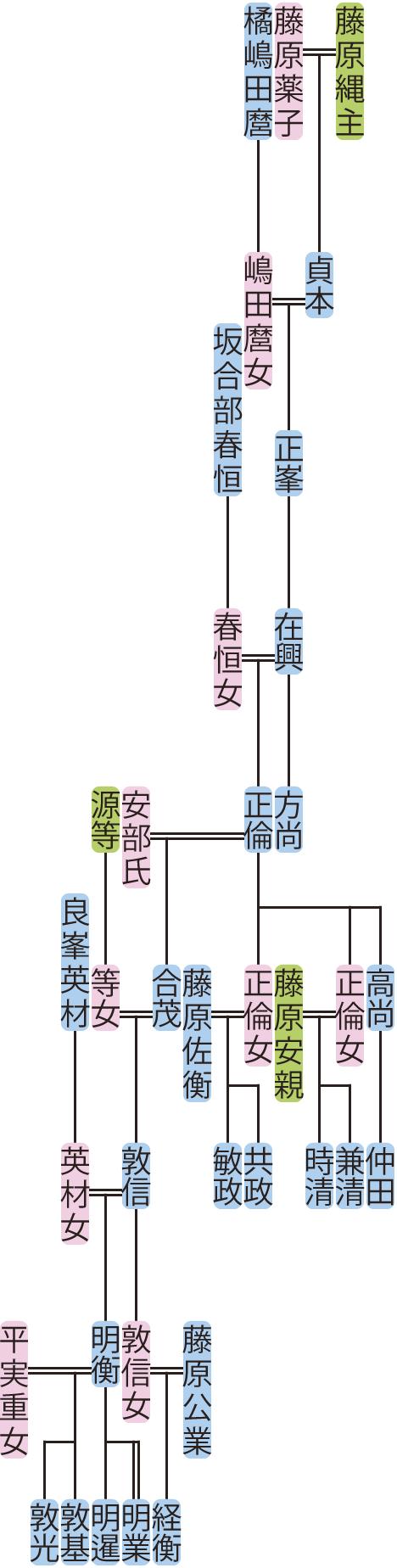藤原正峯~敦信の系図