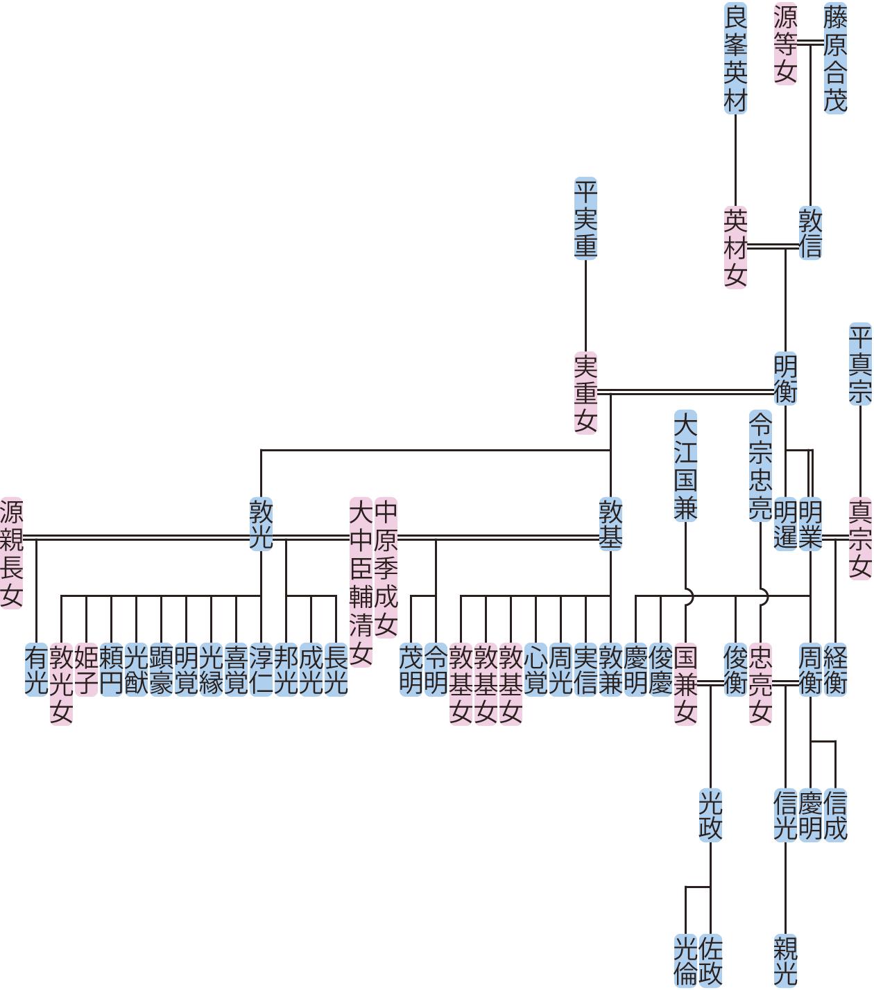藤原明衡の系図