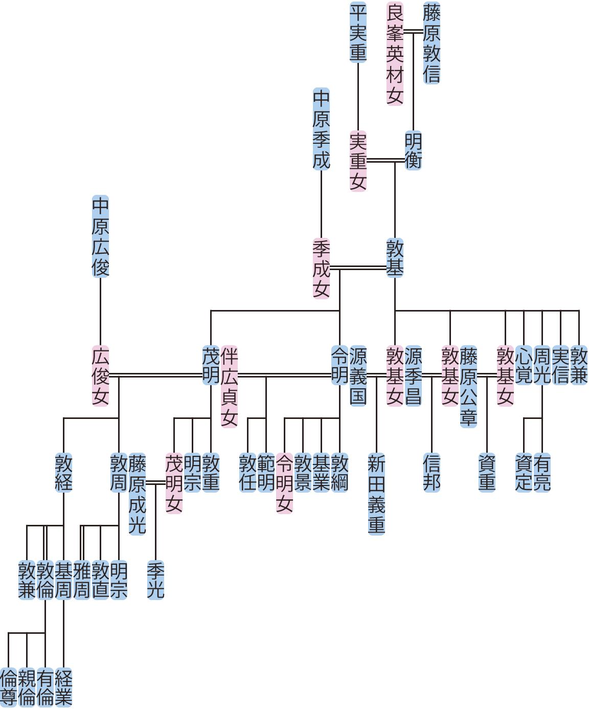 藤原敦基の系図