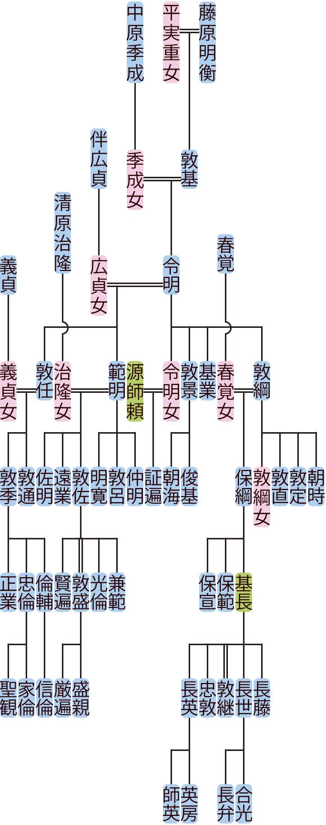藤原令明の系図