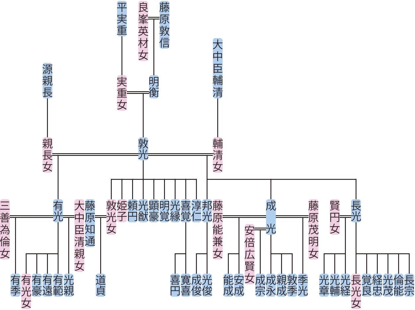 藤原敦光の系図
