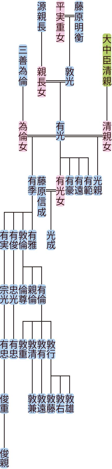 藤原有光の系図