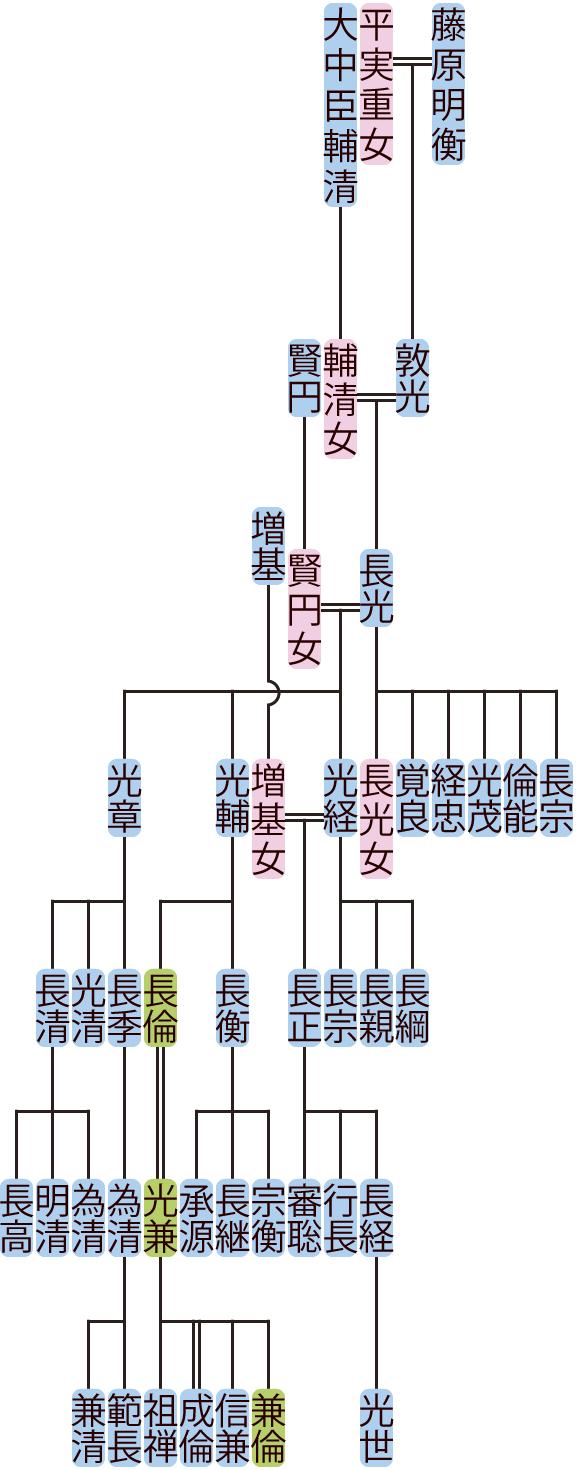 藤原長光の系図