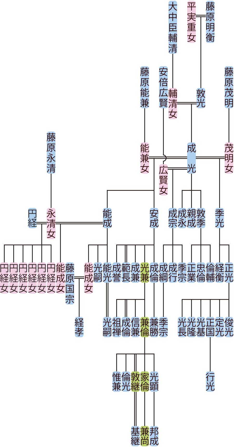 藤原成光の系図