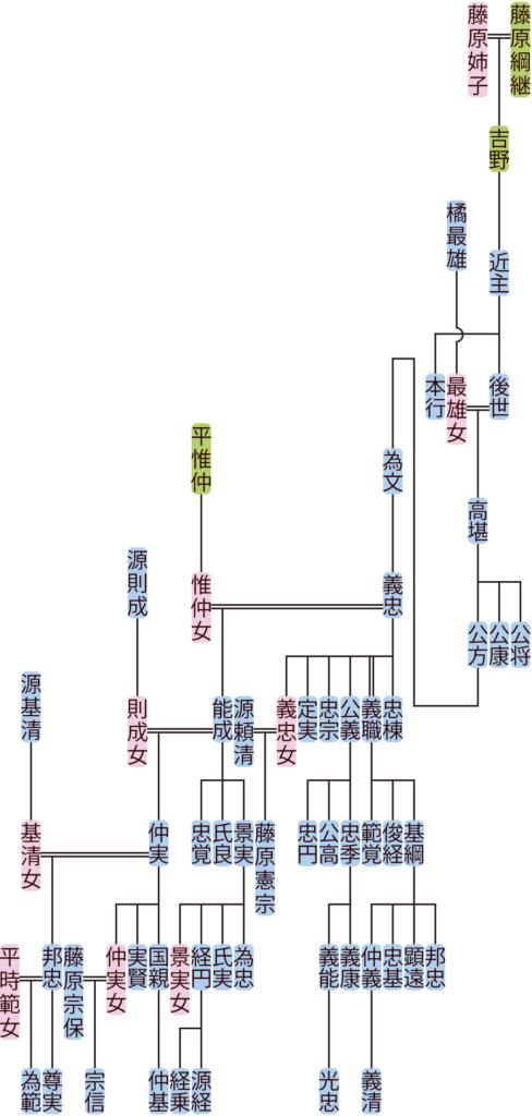 藤原近主~仲実の系図