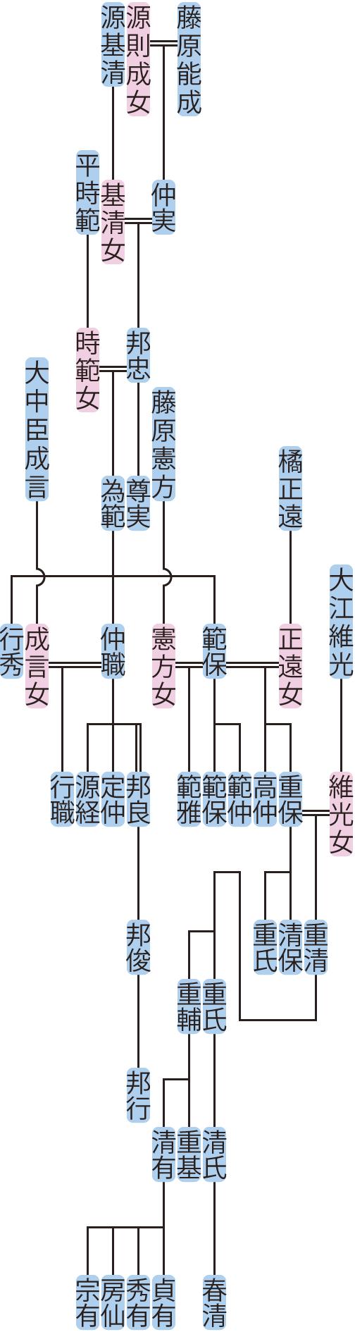藤原邦忠の系図