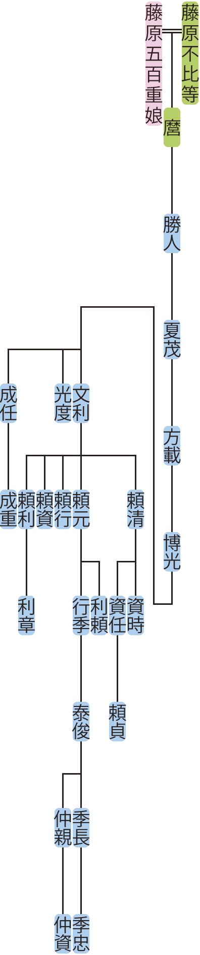 藤原勝人の系図