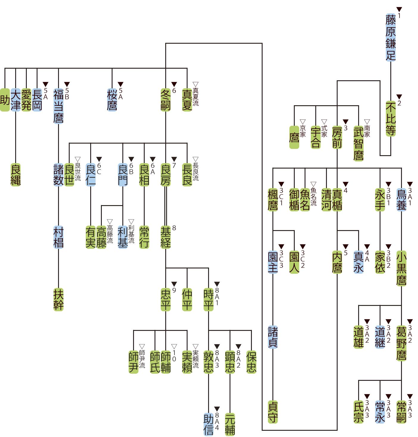 藤原氏北家の略系図