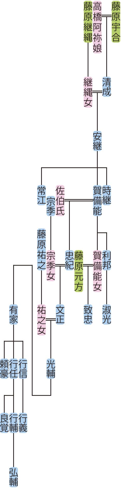 藤原安継の系図