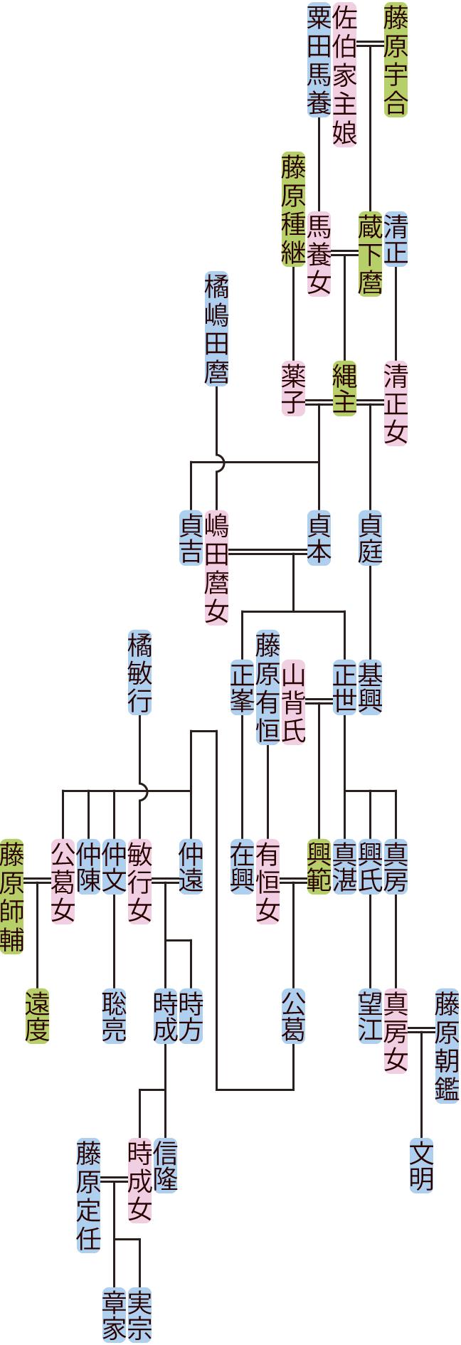 藤原縄主・貞本の系図