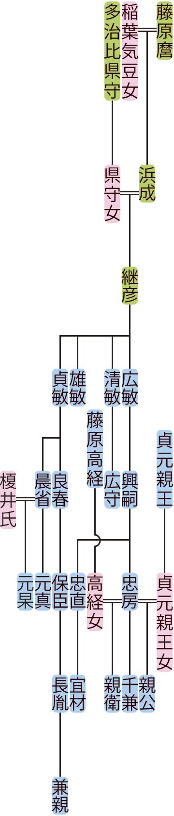 藤原継彦の系図