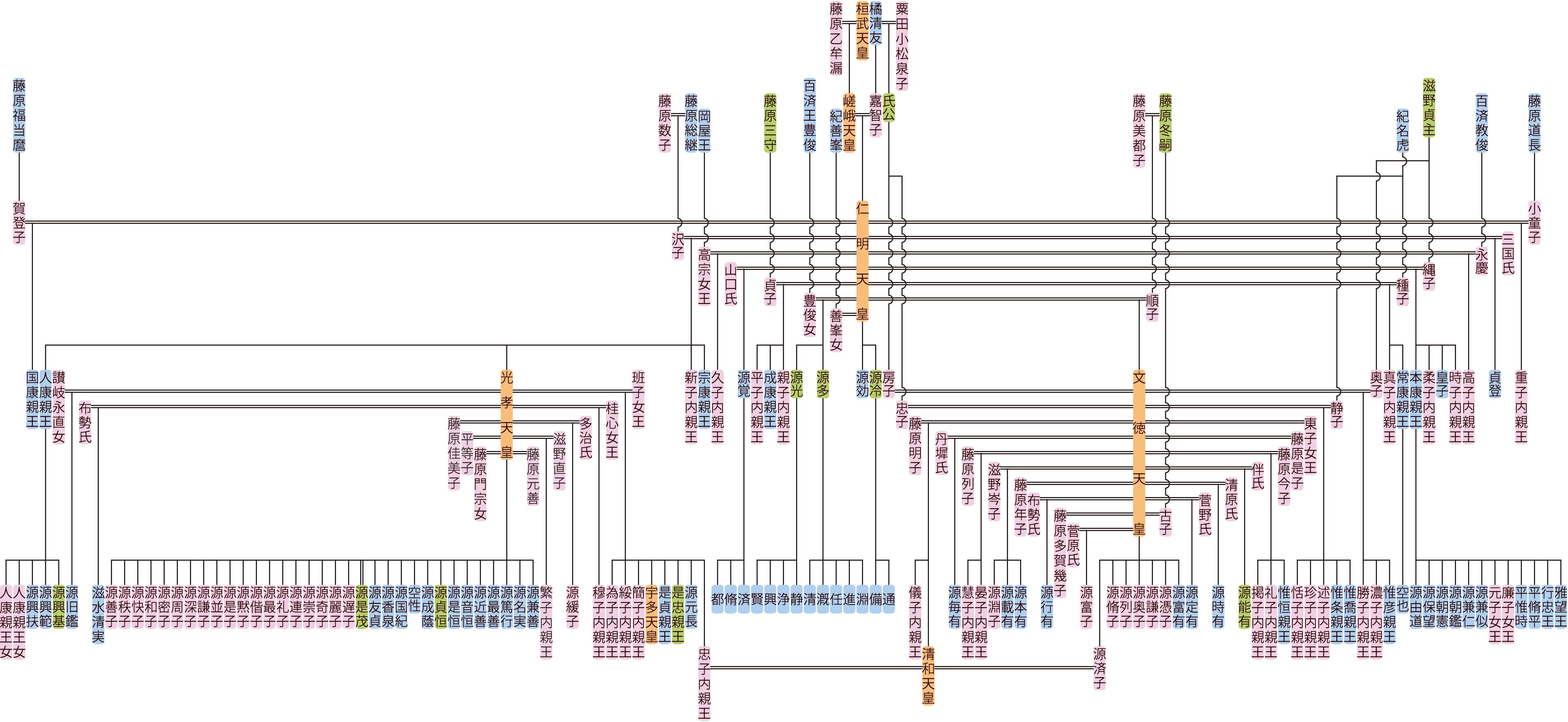 仁明天皇の系図
