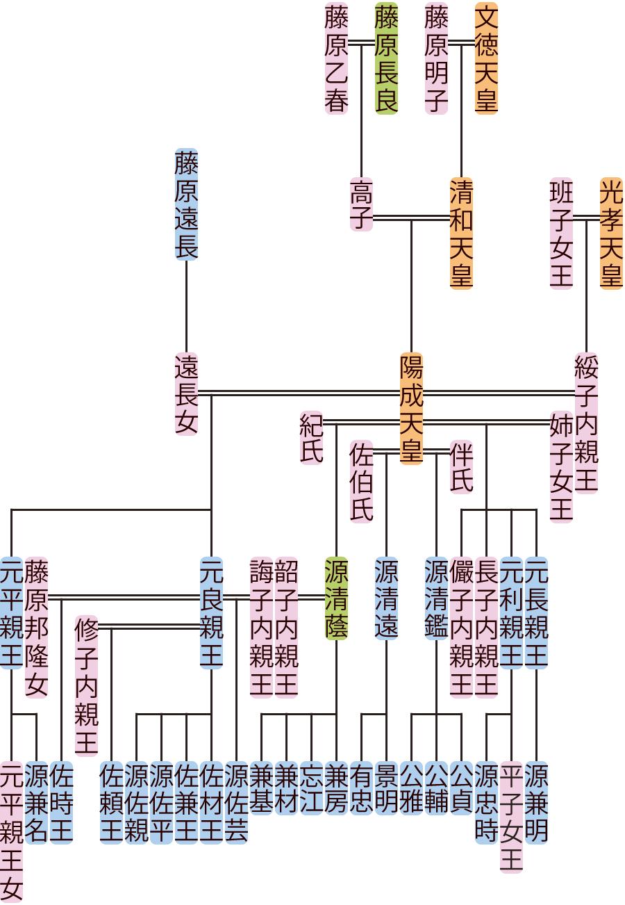 陽成天皇の系図