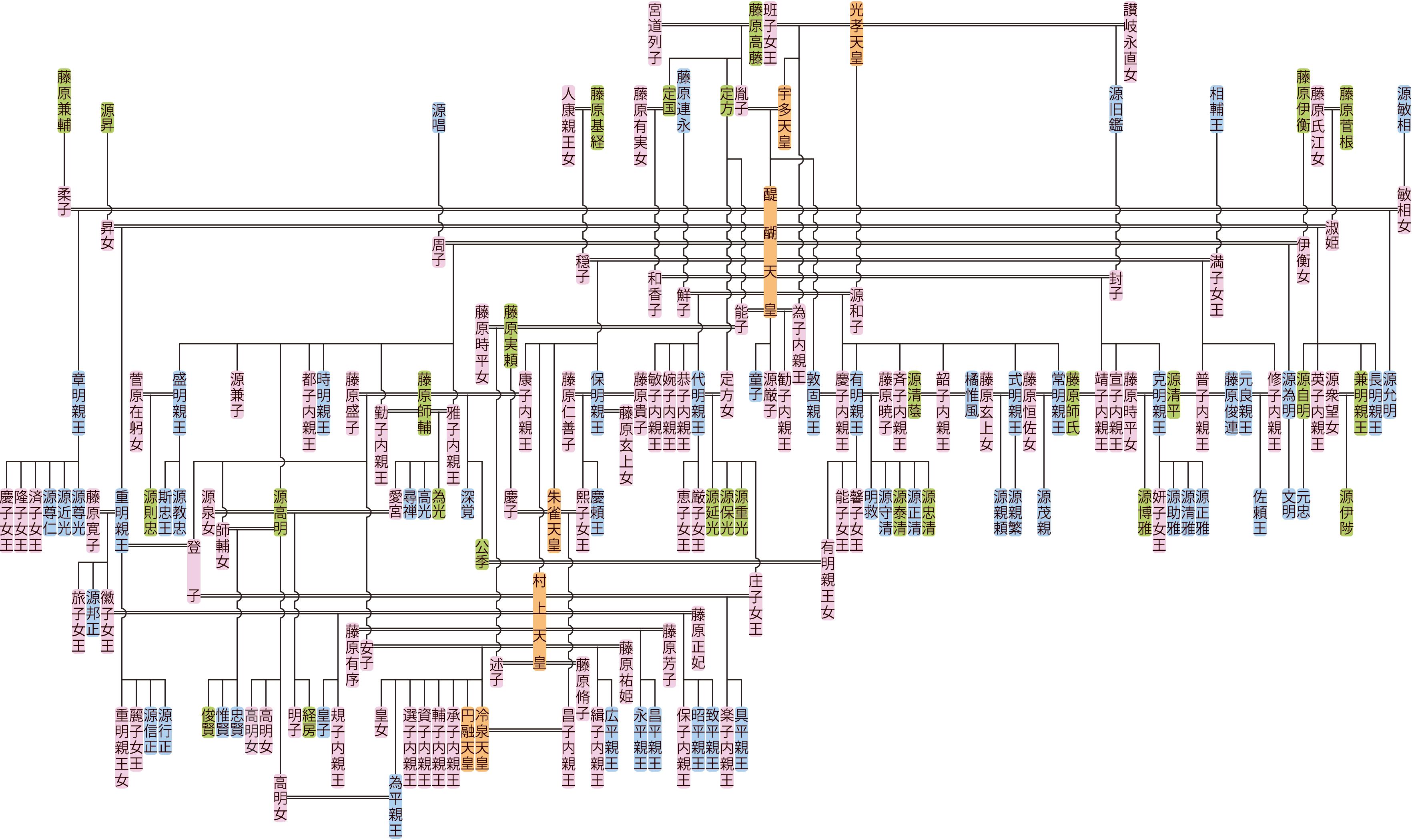 醍醐天皇・朱雀天皇の系図