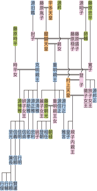 克明親王・重明親王の系図