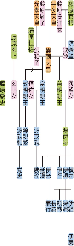 常明親王・式明親王・兼明親王の系図
