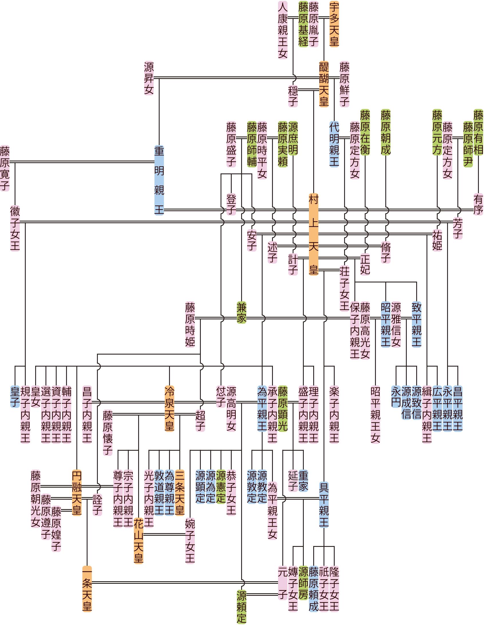 村上天皇の系図