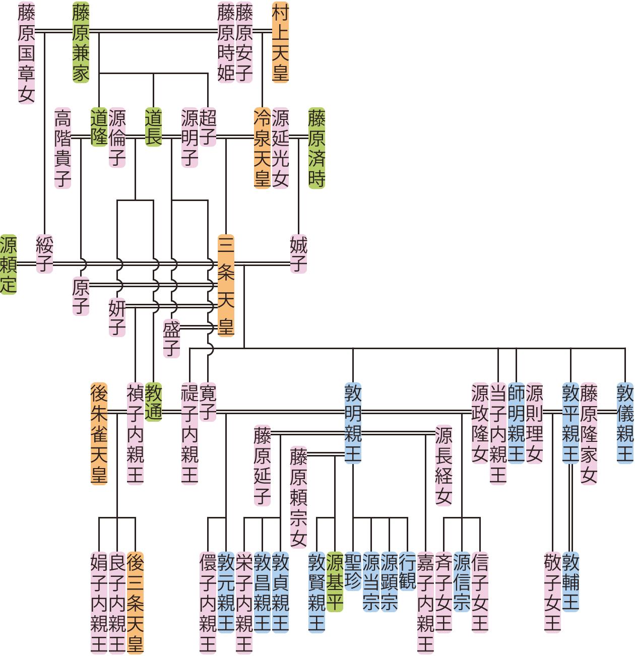 三条天皇の系図
