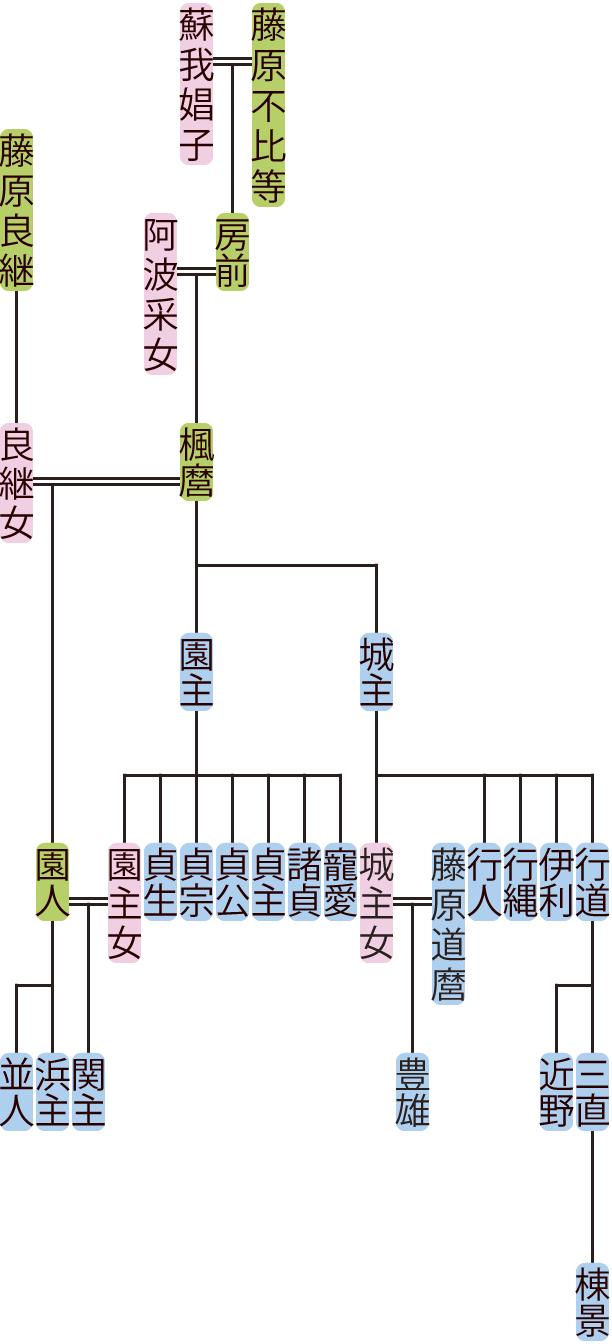 藤原楓麿の系図