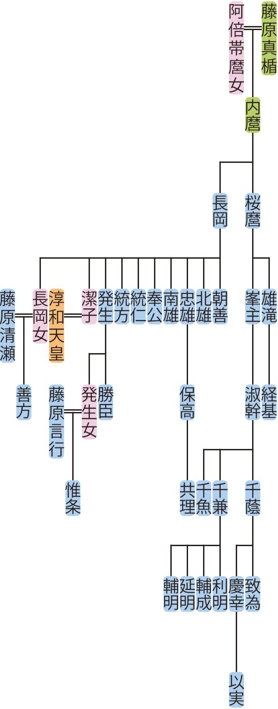 藤原桜麿・長岡の系図