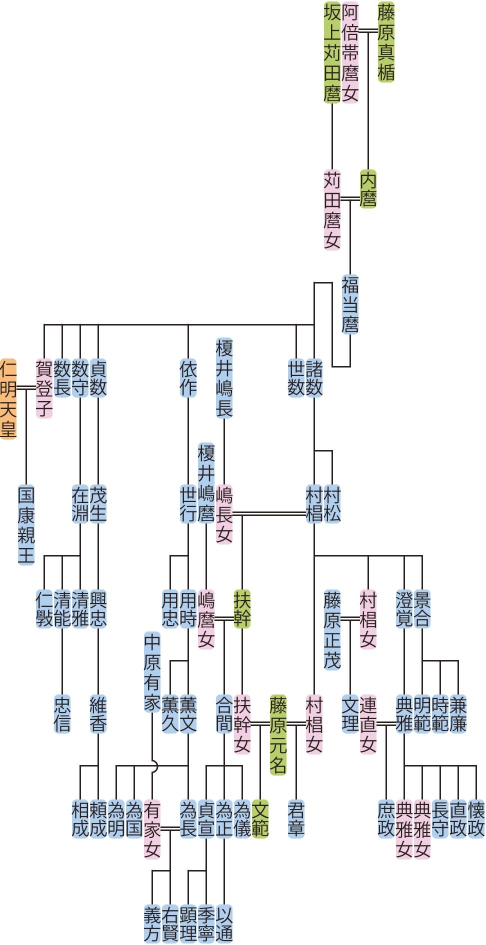 藤原福当麿の系図