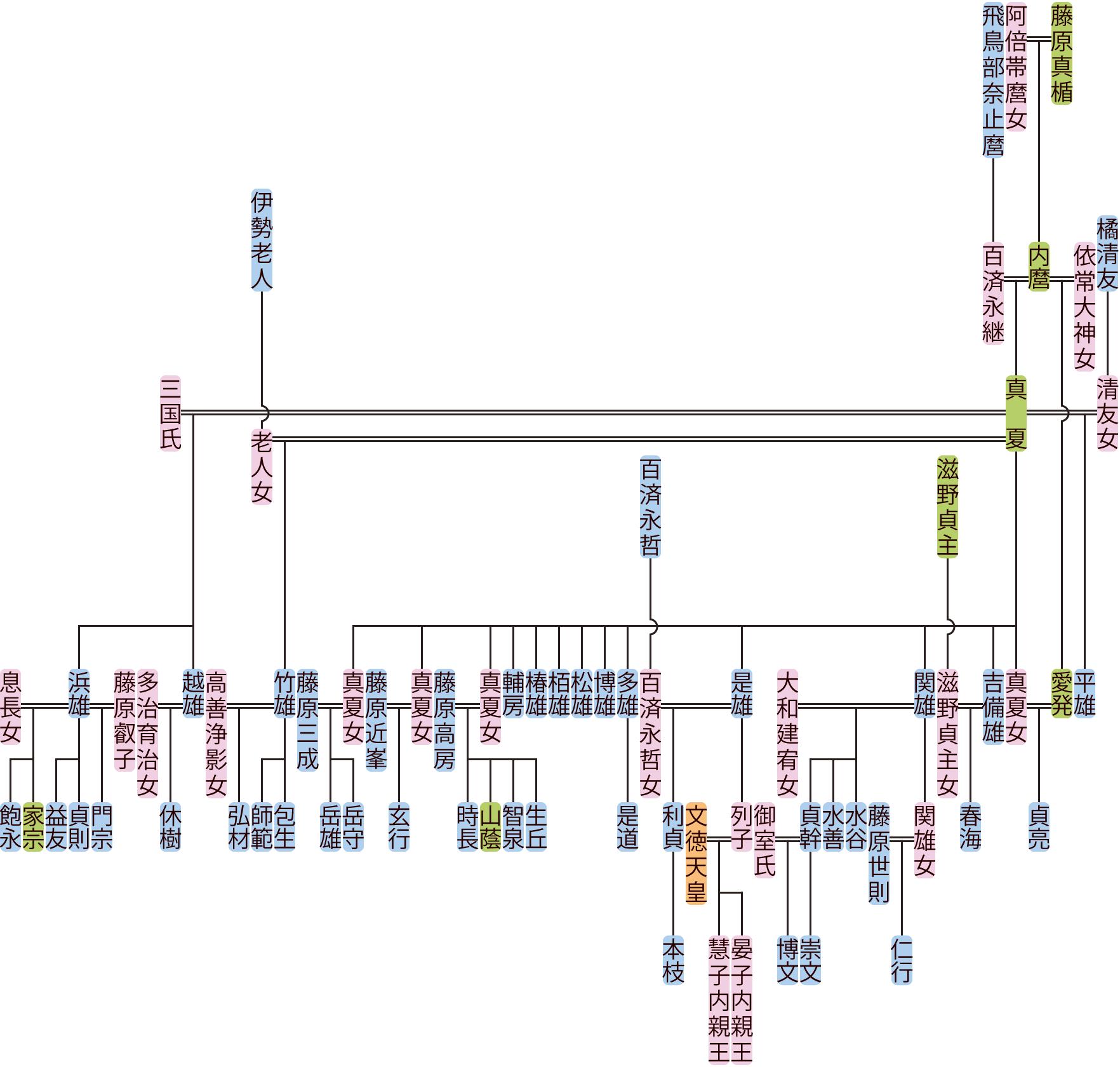 藤原真夏の系図