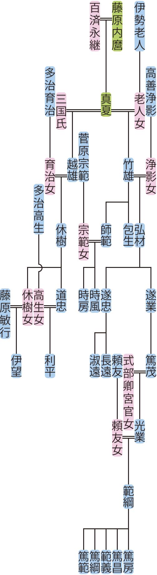 藤原越雄・竹雄の系図