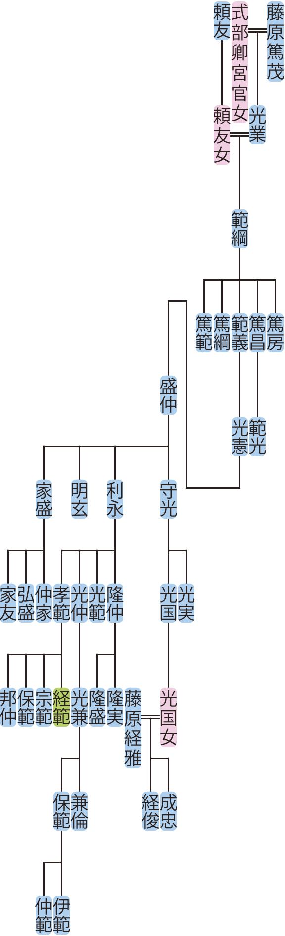 藤原範綱の系図