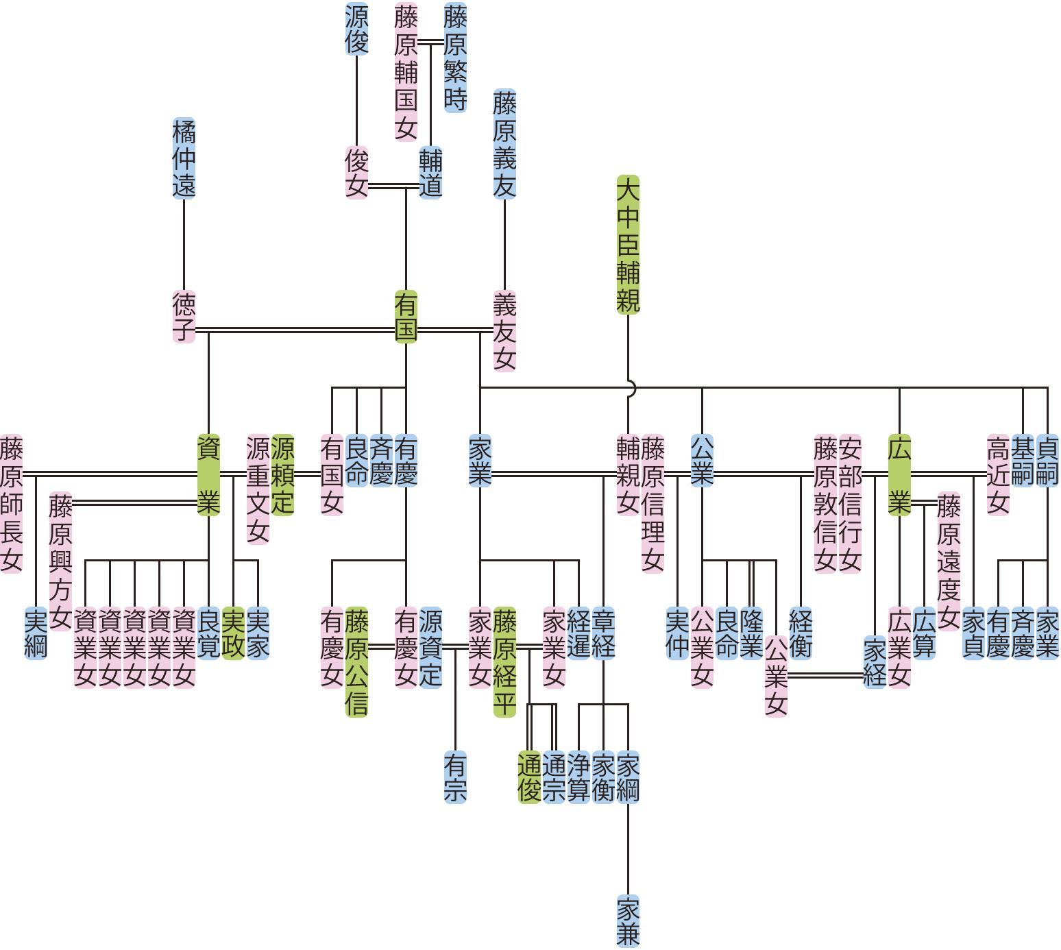 藤原有国の系図