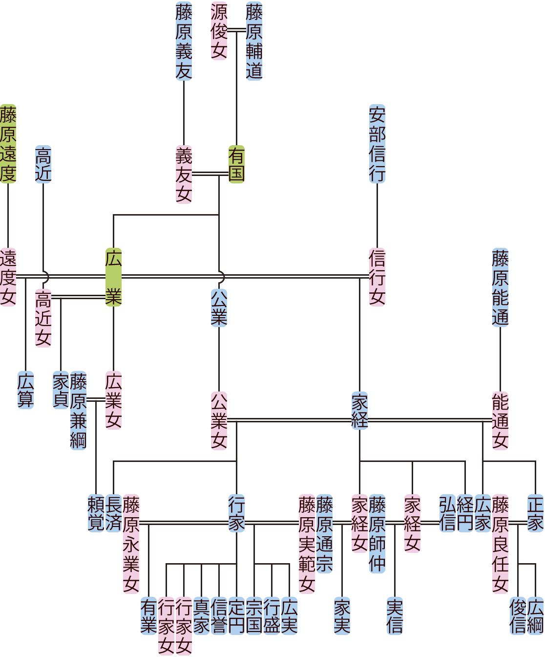 藤原広業・家経の系図