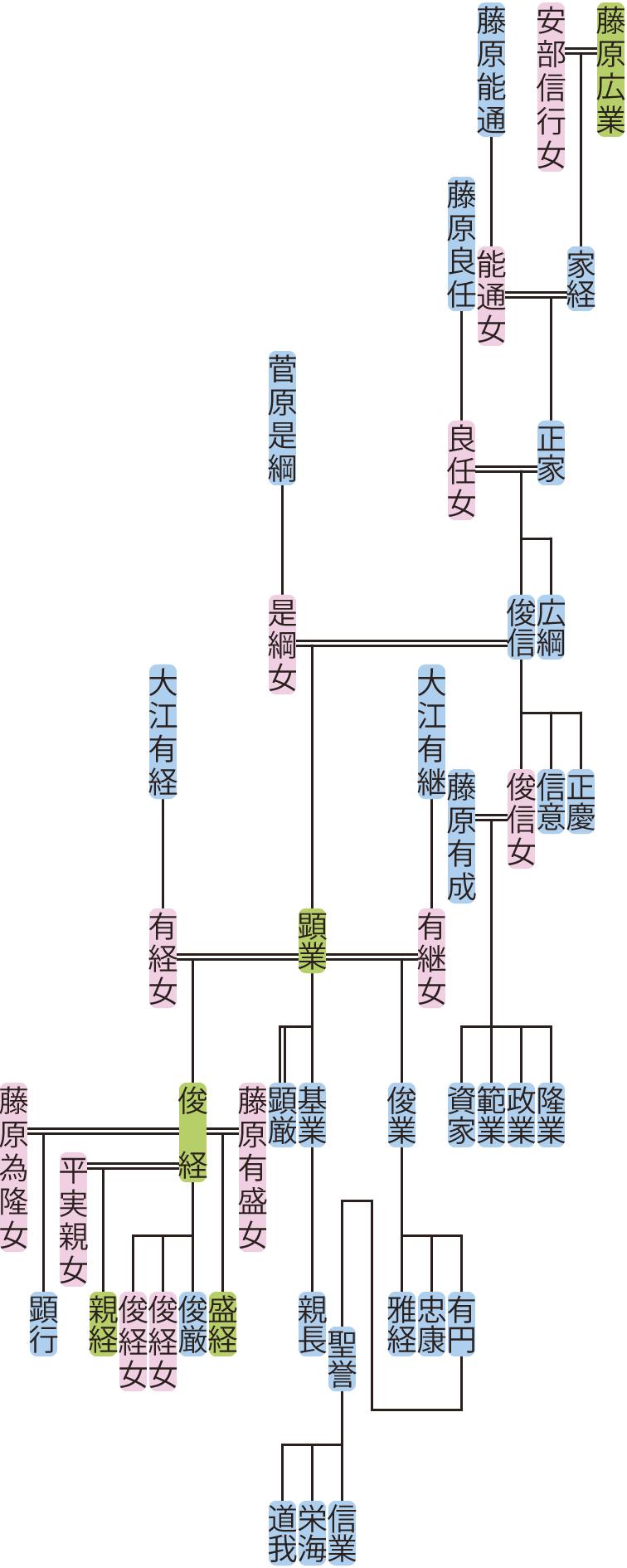 藤原正家~顕業の系図