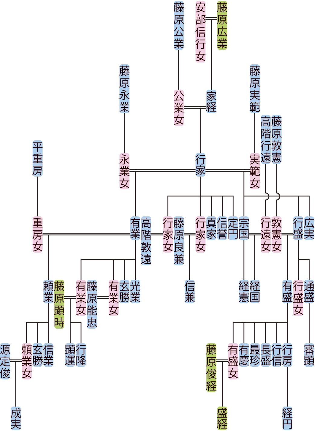 藤原行家の系図