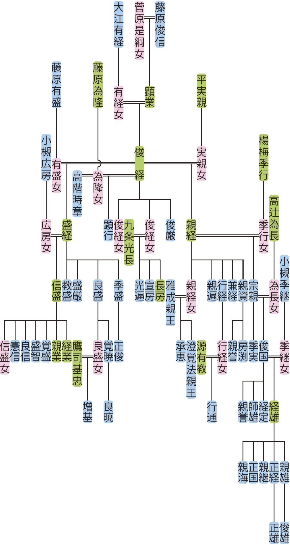 藤原俊経・盛経の系図