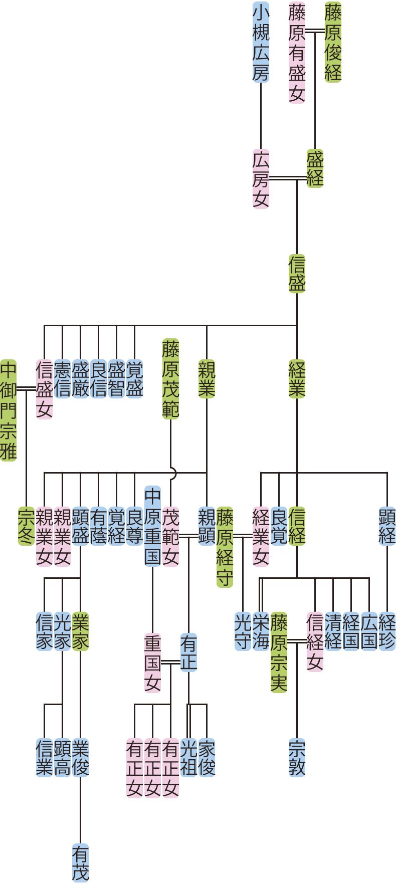 藤原信盛の系図
