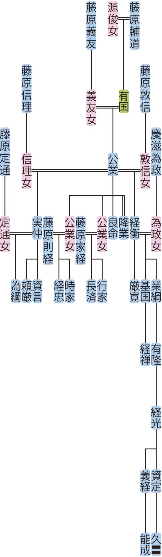 藤原公業の系図