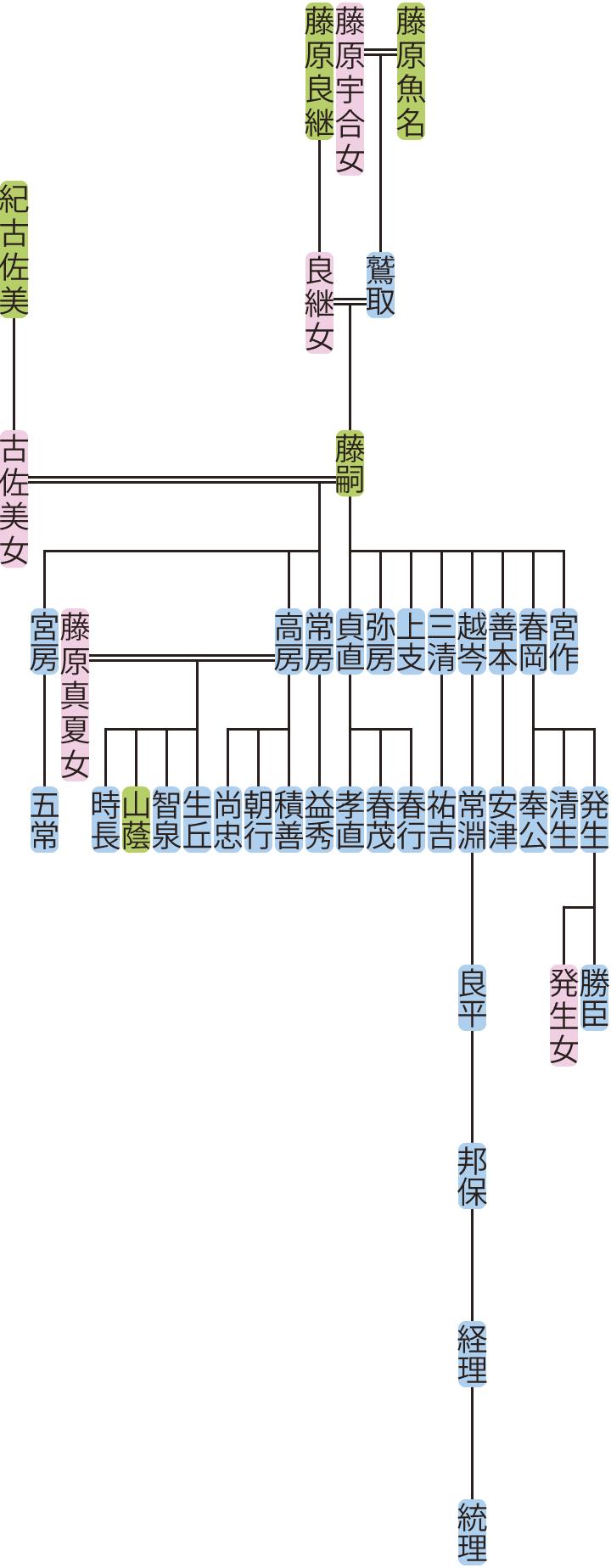 藤原藤嗣の系図