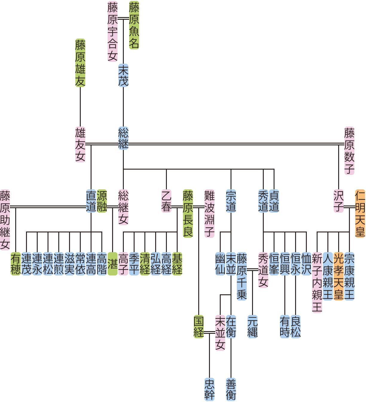 藤原総継の系図