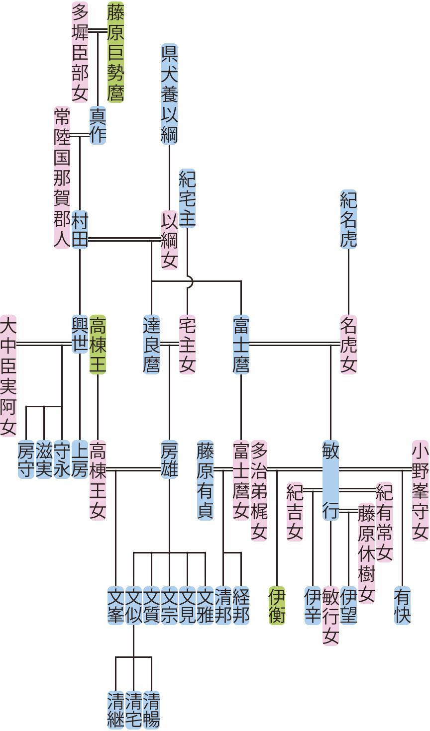 藤原村田・富士麿の系図